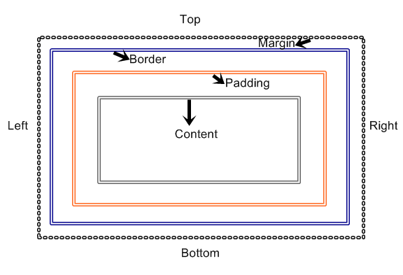 Box Model Borders Outlines Lesson 8 Free Css Tutorial
