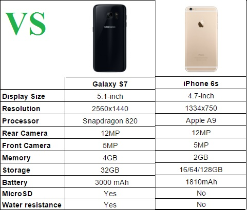 GALAXY S7 VS IPHONE 6S SPECS